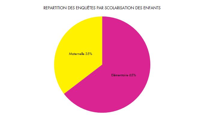 RecreaMômes - Lugny - Enquete - repartition niveau