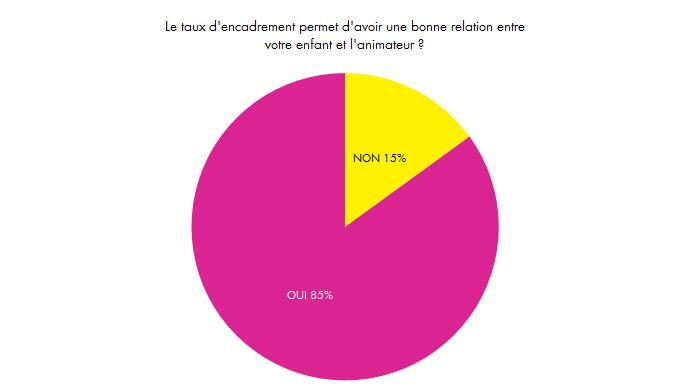 RecreaMômes - Lugny - Enquete - taux encadrement